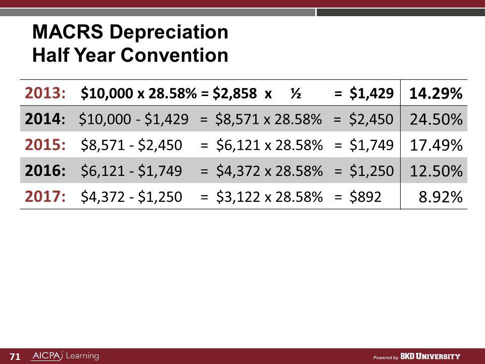 71 MACRS Depreciation Half Year Convention 2013: $10,000 x 28.58% = $2,858 x ½ = $1,429 14.29% 2014 : $10,000 - $1,429 = $8,571 x 28.58% = $2,450 24.5