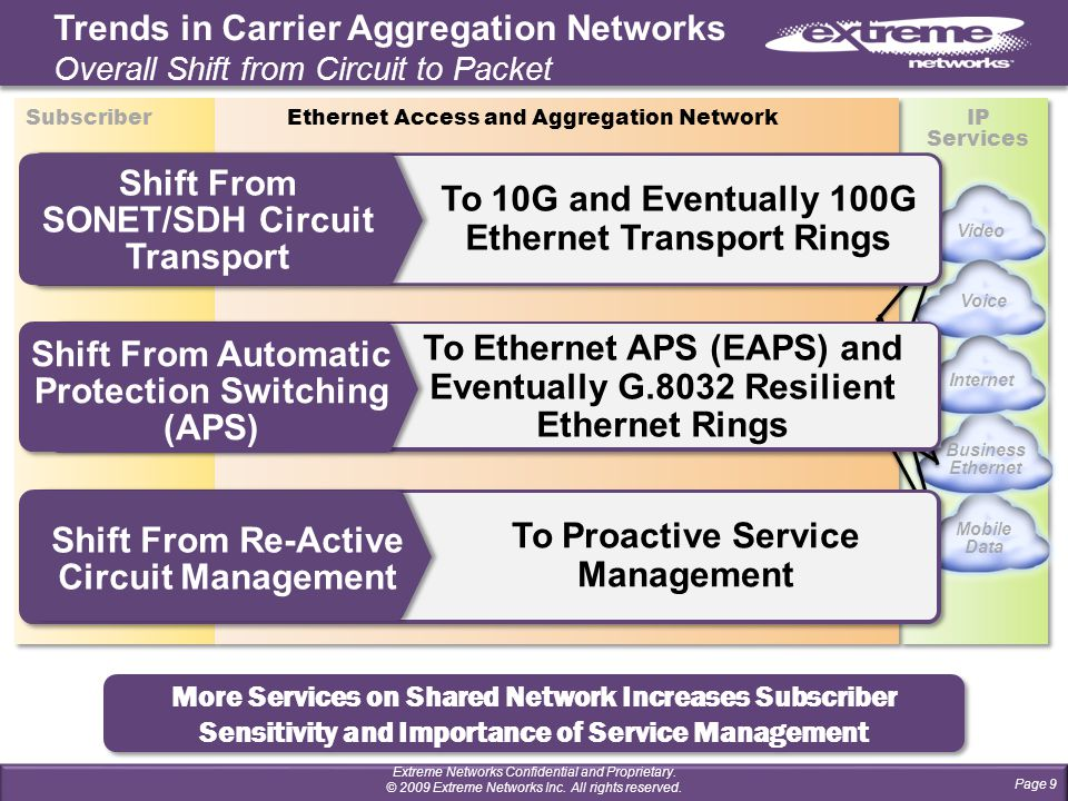 More Services on Shared Network Increases Subscriber Sensitivity and Importance of Service Management Video Mobile Data Business Ethernet Voice Internet Trends in Carrier Aggregation Networks Overall Shift from Circuit to Packet Metro Core Shift From SONET/SDH Circuit Transport To 10G and Eventually 100G Ethernet Transport Rings Shift From Automatic Protection Switching (APS) To Ethernet APS (EAPS) and Eventually G.8032 Resilient Ethernet Rings Shift From Re-Active Circuit Management To Proactive Service Management Page 9 Extreme Networks Confidential and Proprietary.