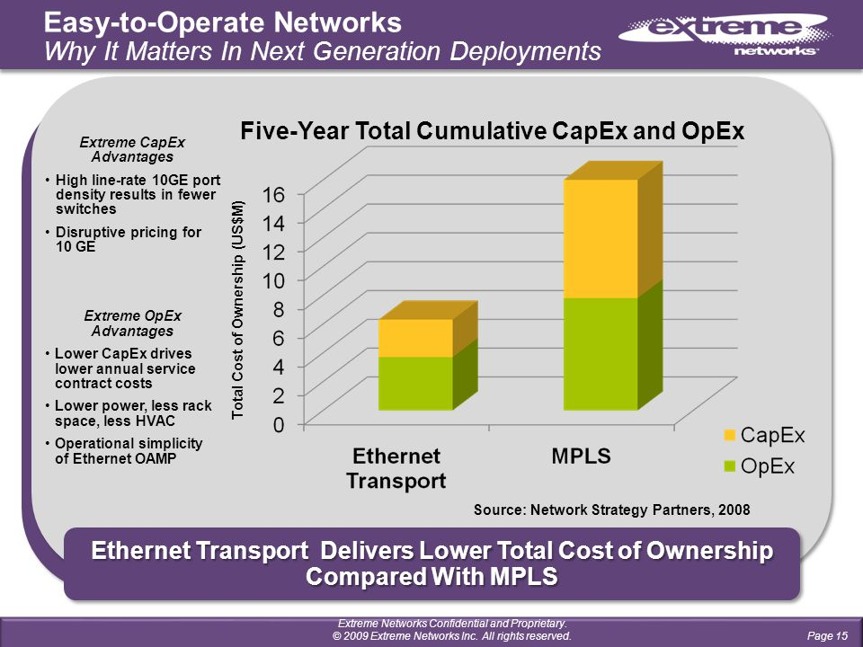 Ethernet Transport Delivers Lower Total Cost of Ownership Compared With MPLS Page 15 Total Cost of Ownership (US$M) Five-Year Total Cumulative CapEx and OpEx Source: Network Strategy Partners, 2008 Extreme CapEx Advantages High line-rate 10GE port density results in fewer switches Disruptive pricing for 10 GE Extreme OpEx Advantages Lower CapEx drives lower annual service contract costs Lower power, less rack space, less HVAC Operational simplicity of Ethernet OAMP Easy-to-Operate Networks Why It Matters In Next Generation Deployments Extreme Networks Confidential and Proprietary.