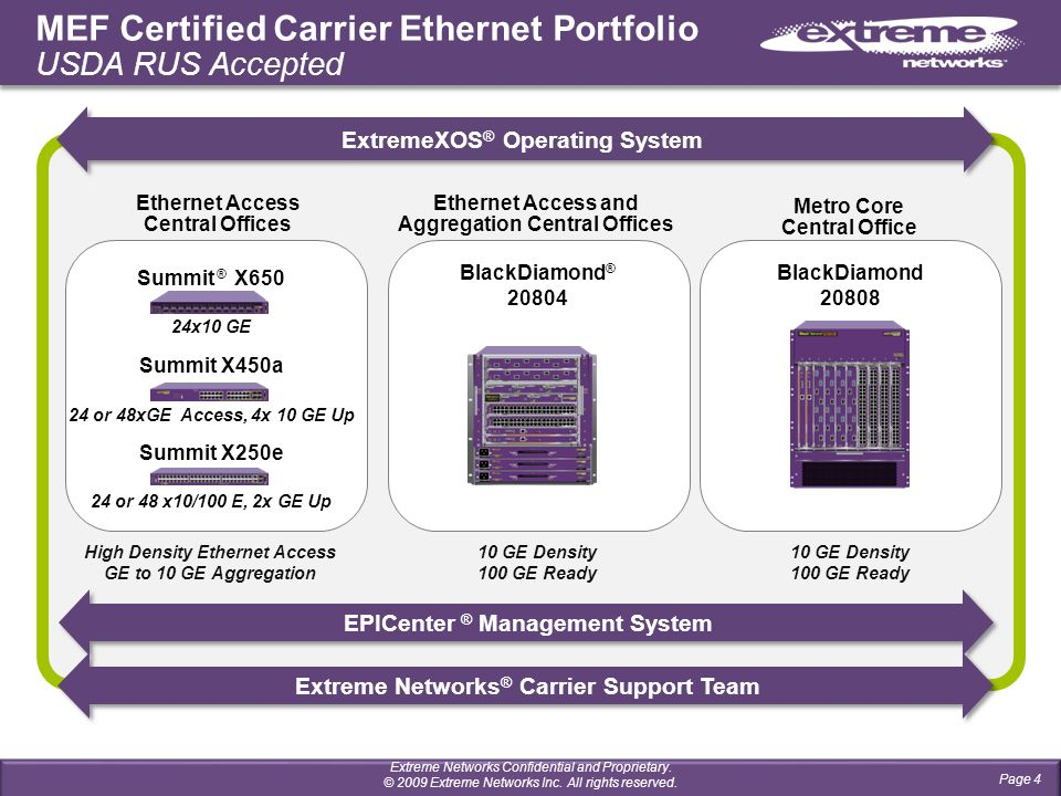 Ethernet Access Central Offices 24 or 48 x10/100 E, 2x GE Up 24 or 48xGE Access, 4x 10 GE Up MEF Certified Carrier Ethernet Portfolio USDA RUS Accepted Ethernet Access and Aggregation Central Offices Metro Core Central Office Summit X250e Summit X450a Summit ® X650 24x10 GE High Density Ethernet Access GE to 10 GE Aggregation BlackDiamond 20808 10 GE Density 100 GE Ready 10 GE Density 100 GE Ready BlackDiamond ® 20804 Page 4 Extreme Networks Confidential and Proprietary.