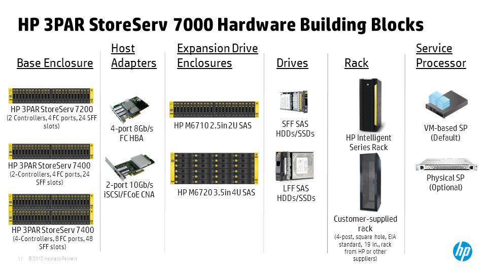 © 2012 Hewlett-Packard 11 HP 3PAR StoreServ 7000 Hardware Building Blocks Base Enclosure Expansion Drive Enclosures Drives Host Adapters Rack Service