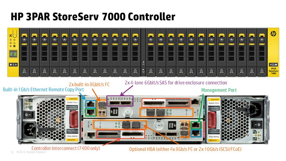 © 2012 Hewlett-Packard 12 HP 3PAR StoreServ 7000 Controller Optional HBA (either 4x 8Gb/s FC or 2x 10Gb/s iSCSI/FCoE) 2x built-in 8Gbit/s FC 2x 4-lane 6Gbit/s SAS for drive enclosure connection Controller interconnect (7400 only) Built-in 1Gb/s Ethernet Remote Copy Port Management Port