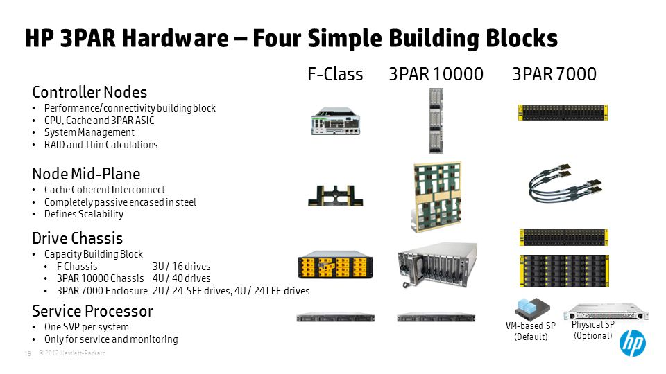 © 2012 Hewlett-Packard 19 HP 3PAR Hardware – Four Simple Building Blocks F-Class Controller Nodes Performance/connectivity building block CPU, Cache a