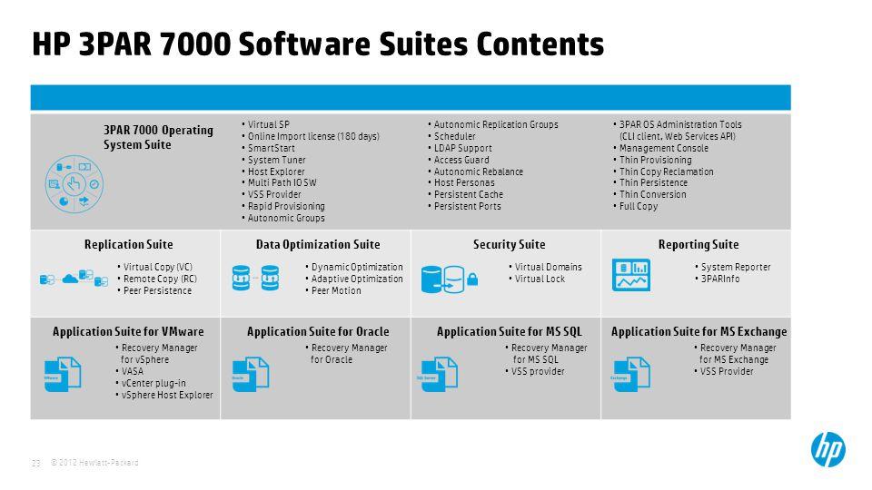 © 2012 Hewlett-Packard 23 Replication SuiteData Optimization SuiteSecurity SuiteReporting Suite Application Suite for VMwareApplication Suite for Orac