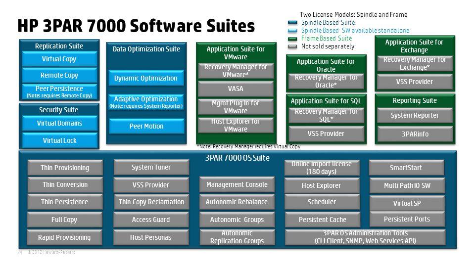 © 2012 Hewlett-Packard 24 Security Suite Replication Suite HP 3PAR 7000 Software Suites 3PAR 7000 OS Suite Two License Models: Spindle and Frame Spind