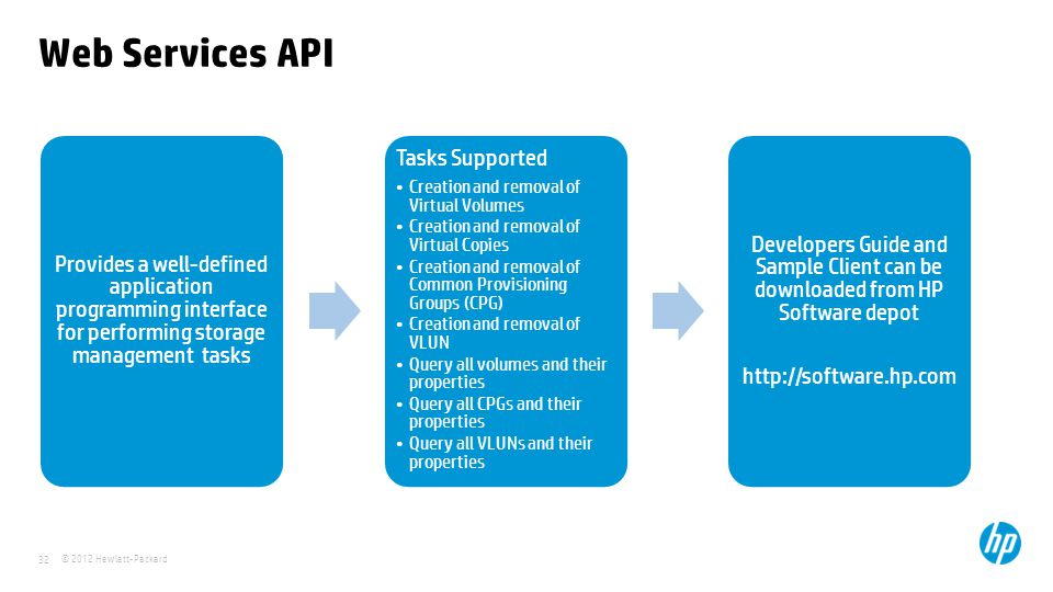 © 2012 Hewlett-Packard 32 Web Services API Provides a well-defined application programming interface for performing storage management tasks Tasks Sup