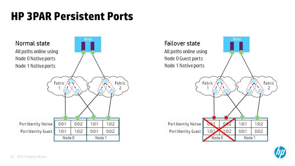 © 2012 Hewlett-Packard 42 0:0:1 1:0:1 3PAR Array Fabric 1 Host Node 0Node 1 0:0:1 1:0:1 Fabric 2 0:0:2 1:0:2 0:0:2 1:0:2 Normal state All paths online