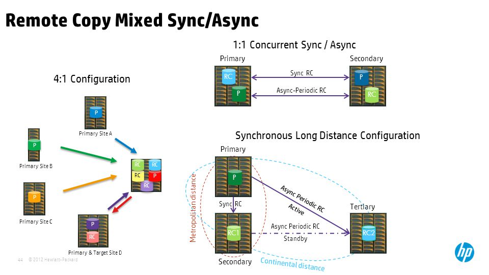 © 2012 Hewlett-Packard 44 Remote Copy Mixed Sync/Async Async-Periodic RC PrimarySecondary P P RC P P Synchronous Long Distance Configuration 1:1 Concurrent Sync / Async Async Periodic RC Active Primary Secondary P P RC2 Tertiary RC1 Async Periodic RC Standby Sync RC Metropolitan distance Continental distance Primary Site A Primary Site B Primary Site C Primary & Target Site D P P P P P P P P RC P P 4:1 Configuration Sync RC