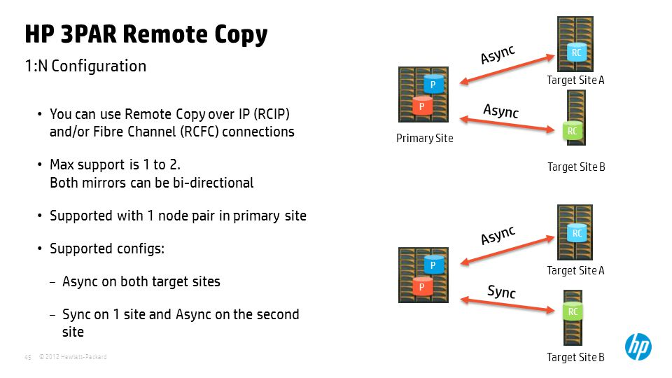 © 2012 Hewlett-Packard 45 1:N Configuration HP 3PAR Remote Copy Target Site A Target Site B Primary Site RC P P P P You can use Remote Copy over IP (RCIP) and/or Fibre Channel (RCFC) connections Max support is 1 to 2.