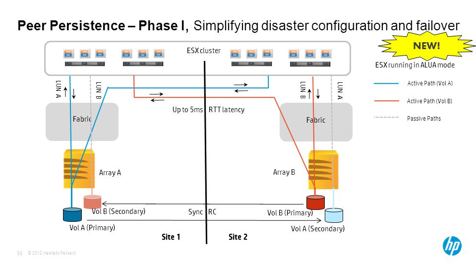 © 2012 Hewlett-Packard 58 Peer Persistence – Phase I, Simplifying disaster configuration and failover Site 1 Site 2 Up to 5ms RTT latency Vol A (Primary) Vol B (Primary) Vol B (Secondary) Vol A (Secondary) Fabric LUN A LUN B Array A Array B NEW.