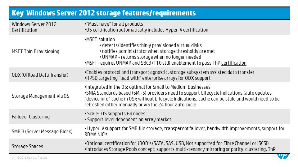 © 2012 Hewlett-Packard 62 Key Windows Server 2012 storage features/requirements Windows Server 2012 Certification Must have for all products OS certification automatically includes Hyper-V certification MSFT Thin Provisioning MSFT solution detects/identifies thinly provisioned virtual disks notifies administrator when storage thresholds are met UNMAP - returns storage when no longer needed MSFT requires UNMAP and SBC3 (T10 std) enablement to pass ThP certification ODX (Offload Data Transfer) Enables protocol and transport agnostic, storage subsystem assisted data transfer HPSD targeting lead with enterprise arrays for ODX support Storage Management via OS Integrated in the OS; optimal for Small to Medium Businesses SNIA Standards based (SMI-S) providers need to support Lifecycle Indications (auto updates device info cache in OS); without Lifecycle Indications, cache can be stale and would need to be refreshed either manually or via the 24 hour auto cycle Failover Clustering Scale: OS supports 64 nodes Support level dependent on array market SMB 3 (Server Message Block) Hyper-V support for SMB file storage; transparent failover, bandwidth improvements, support for RDMA NICs Storage Spaces Optional certification for JBODs (SATA, SAS, USB, Not supported for Fibre Channel or iSCSI) Introduces Storage Pools concept; supports multi-tenancy mirroring or parity, clustering, ThP