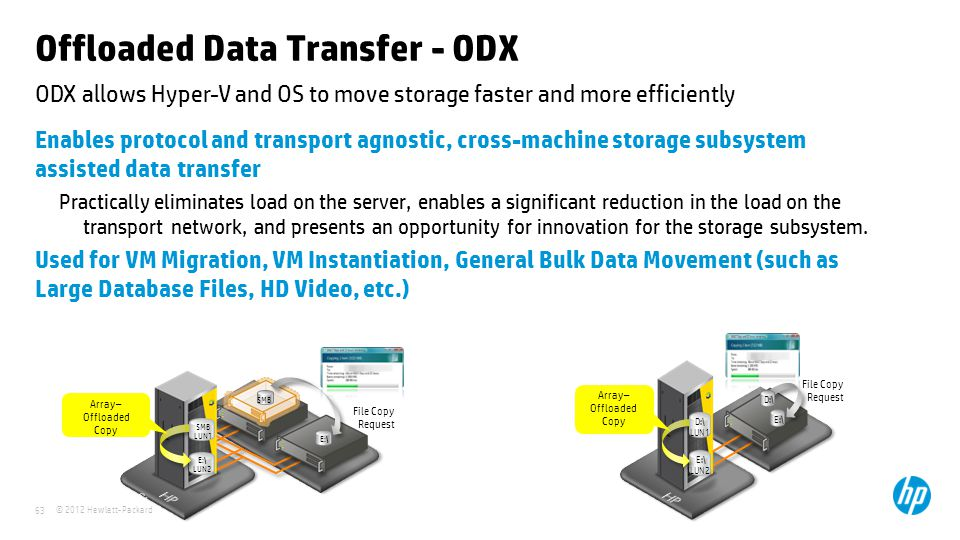 © 2012 Hewlett-Packard 63 ODX allows Hyper-V and OS to move storage faster and more efficiently Offloaded Data Transfer - ODX Enables protocol and transport agnostic, cross-machine storage subsystem assisted data transfer Practically eliminates load on the server, enables a significant reduction in the load on the transport network, and presents an opportunity for innovation for the storage subsystem.