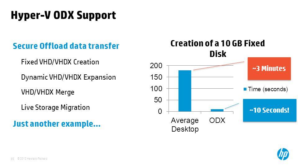 © 2012 Hewlett-Packard 65 Hyper-V ODX Support Secure Offload data transfer Fixed VHD/VHDX Creation Dynamic VHD/VHDX Expansion VHD/VHDX Merge Live Stor