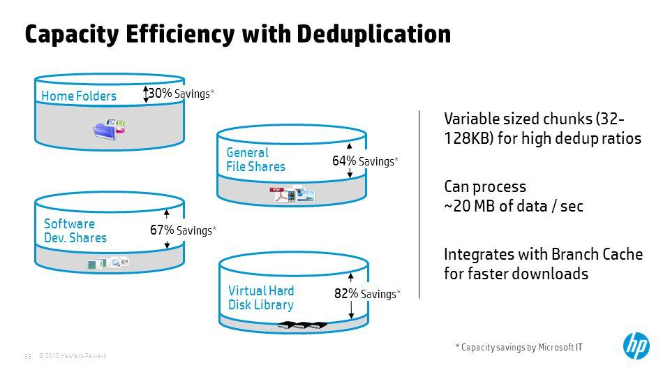 © 2012 Hewlett-Packard 69 Capacity Efficiency with Deduplication * Capacity savings by Microsoft IT Variable sized chunks (32- 128KB) for high dedup r