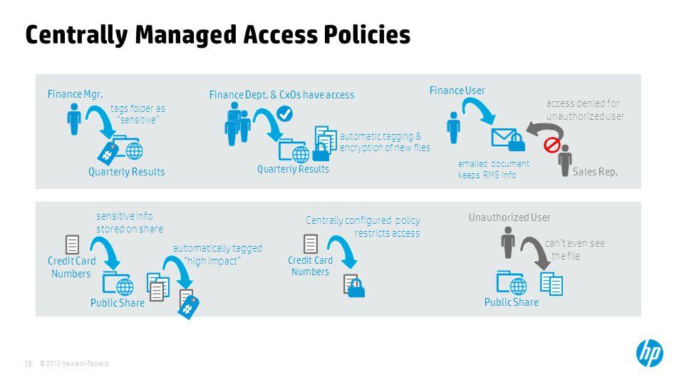 © 2012 Hewlett-Packard 75 Centrally Managed Access Policies Finance Mgr.