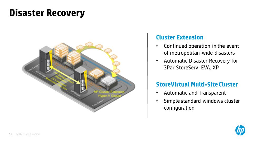 © 2012 Hewlett-Packard 78 Disaster Recovery Cluster Extension Continued operation in the event of metropolitan-wide disasters Automatic Disaster Recovery for 3Par StoreServ, EVA, XP StoreVirtual Multi-Site Cluster Automatic and Transparent Simple standard windows cluster configuration