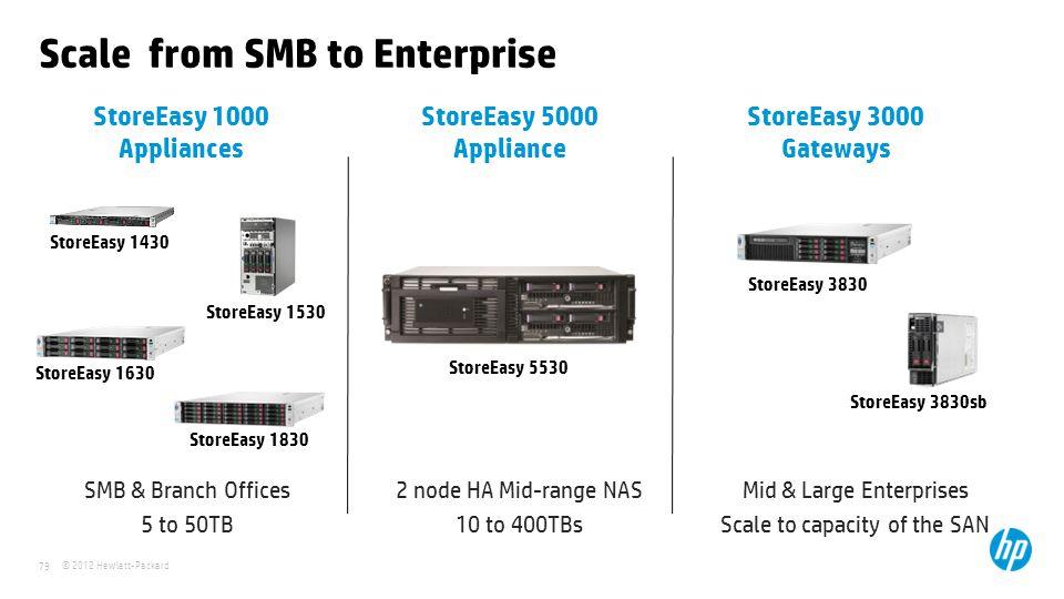© 2012 Hewlett-Packard 79 StoreEasy 5000 Appliance Scale from SMB to Enterprise StoreEasy 1000 Appliances StoreEasy 3000 Gateways StoreEasy 1430 Store