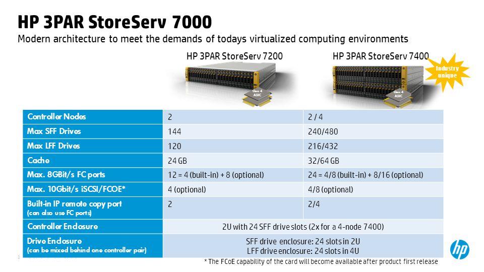 © 2012 Hewlett-Packard 8 HP 3PAR StoreServ 7000 HP 3PAR StoreServ 7200 Controller Nodes 22 / 4 Max SFF Drives 144240/480 Max LFF Drives 120216/432 Cac