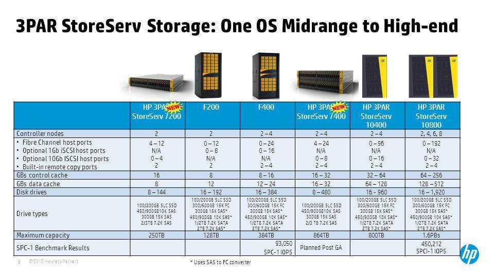 © 2012 Hewlett-Packard 9 3PAR StoreServ Storage: One OS Midrange to High-end HP 3PAR StoreServ 7200 F200F400HP 3PAR StoreServ 7400 HP 3PAR StoreServ 1