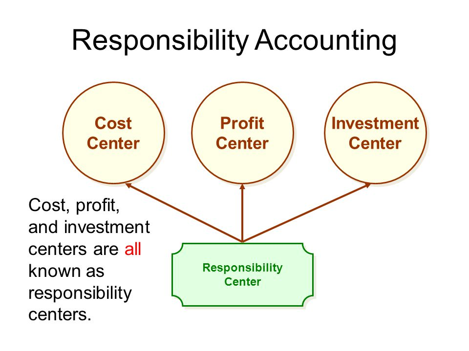 Responsibility Accounting Responsibility Center Responsibility Center Cost Center Cost Center Profit Center Profit Center Investment Center Investment