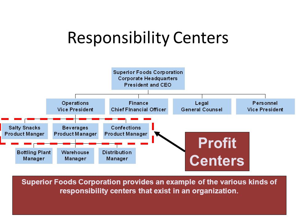 Responsibility Centers Superior Foods Corporation provides an example of the various kinds of responsibility centers that exist in an organization. Pr