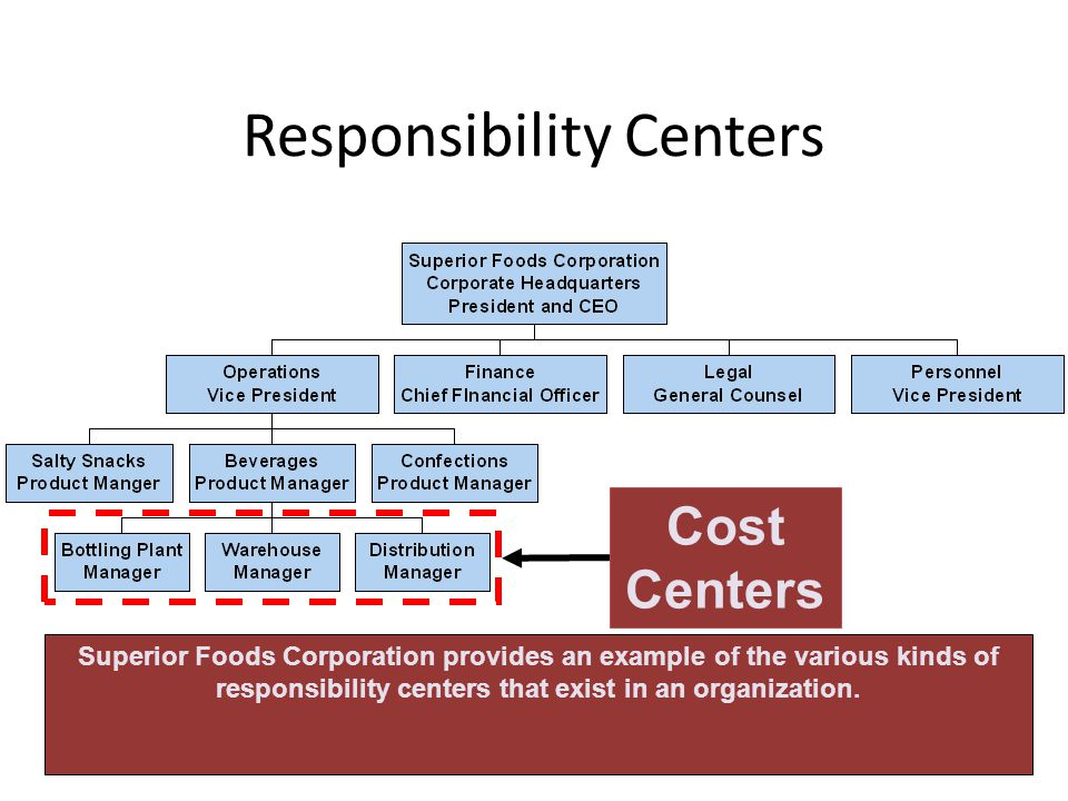 Responsibility Centers Cost Centers Superior Foods Corporation provides an example of the various kinds of responsibility centers that exist in an org