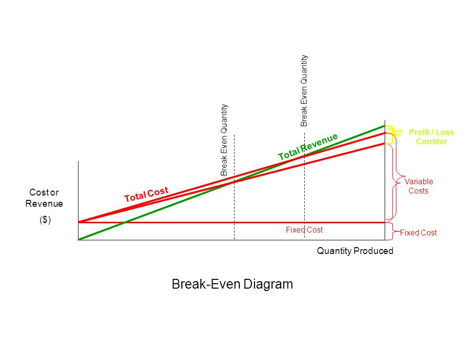 Cost or Revenue ($) Fixed Cost Total Cost Total Revenue Break Even Quantity Quantity Produced Fixed Cost Variable Costs Profit / Loss Corridor Break-E