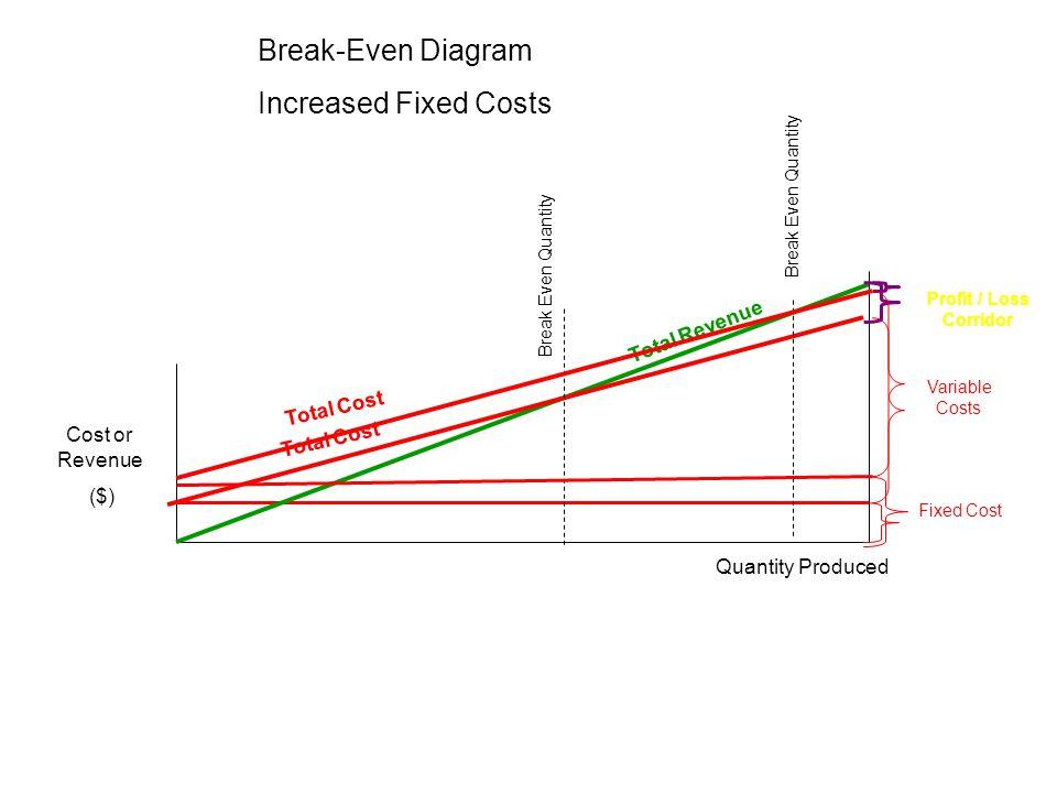 Cost or Revenue ($) Total Cost Total Revenue Break Even Quantity Quantity Produced Fixed Cost Variable Costs Profit / Loss Corridor Break-Even Diagram