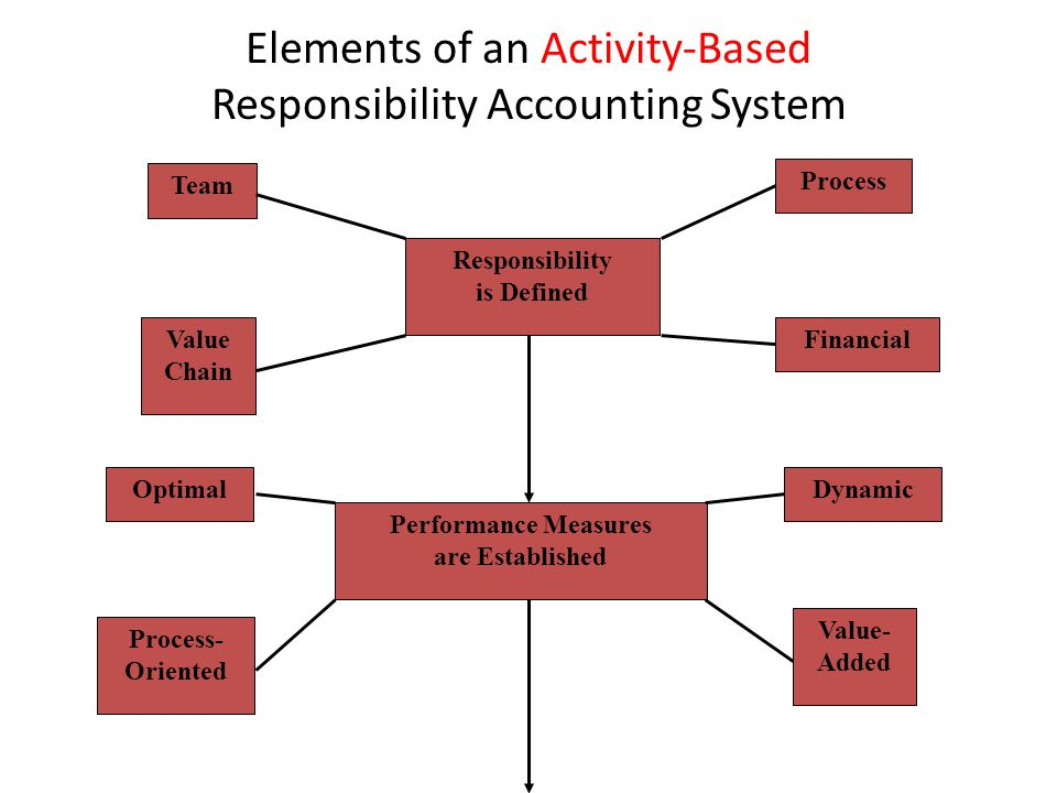 Responsibility is Defined Process Financial Team Value Chain Performance Measures are Established Dynamic Value- Added Optimal Process- Oriented Eleme