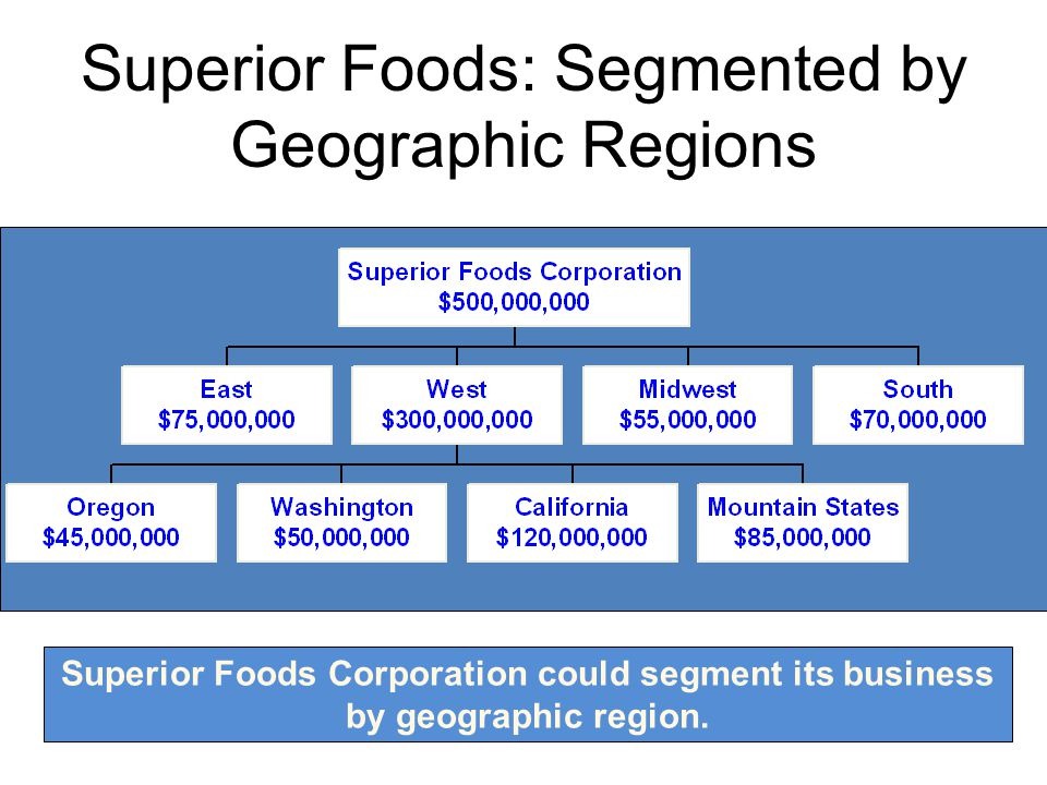 Superior Foods: Segmented by Geographic Regions Superior Foods Corporation could segment its business by geographic region. 10-142