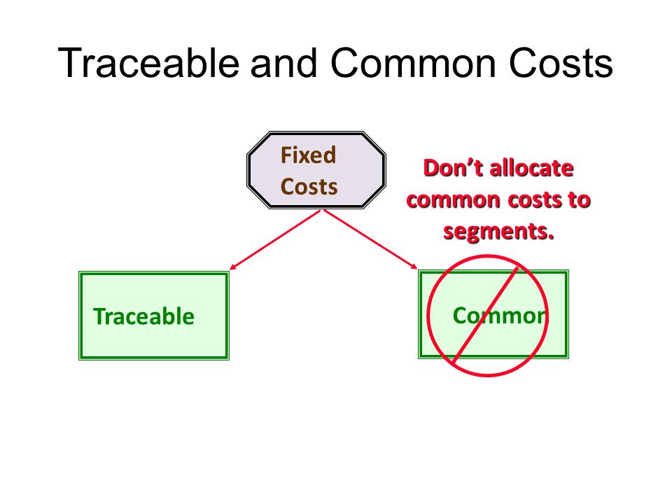 Traceable and Common Costs Fixed Costs TraceableCommon Dont allocate common costs to segments. 10-149