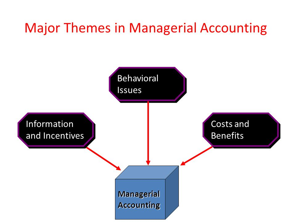 Major Themes in Managerial Accounting ManagerialAccounting Information and Incentives Information and Incentives Behavioral Issues Behavioral Issues C