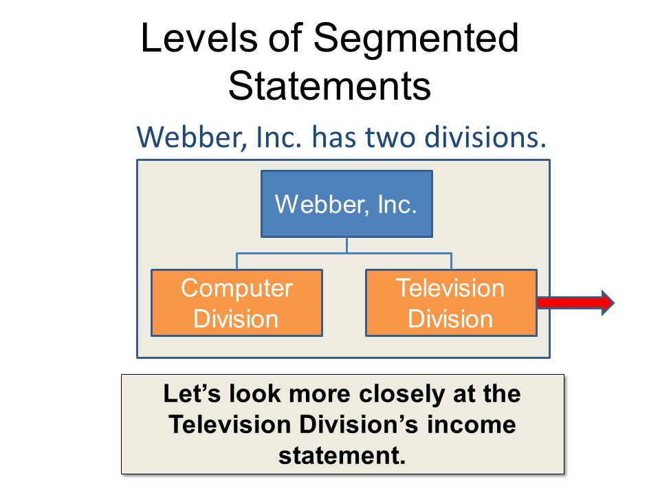 Levels of Segmented Statements Lets look more closely at the Television Divisions income statement. Webber, Inc. has two divisions. Webber, Inc. Compu