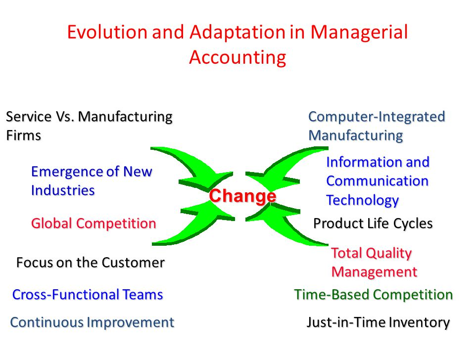 Evolution and Adaptation in Managerial Accounting Service Vs. Manufacturing Firms Emergence of New Industries Global Competition Focus on the Customer