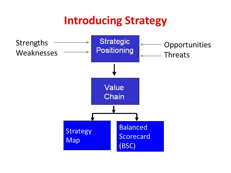 Introducing Strategy Strategy Map Balanced Scorecard (BSC) Opportunities Threats Strengths Weaknesses