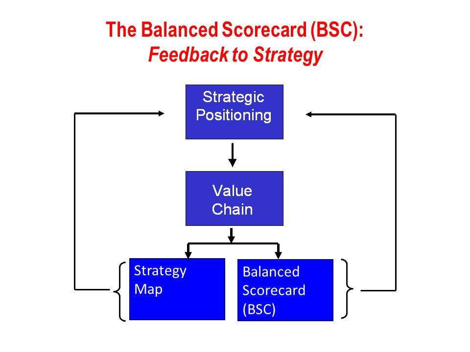 Strategy Map Balanced Scorecard (BSC) The Balanced Scorecard (BSC): Feedback to Strategy