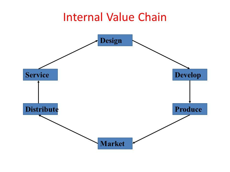 Internal Value Chain Design Service Market Produce Develop Distribute