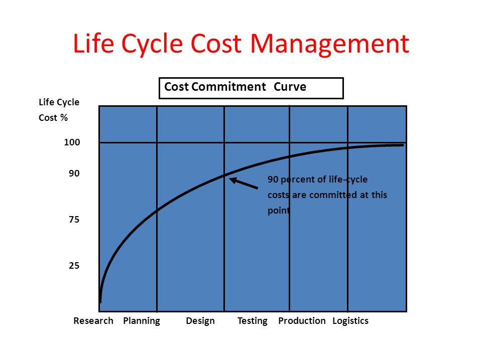 Life Cycle Cost Management Research Planning Design Testing Production Logistics 100 90 75 25 Cost Commitment Curve Life Cycle Cost % 90 percent of li