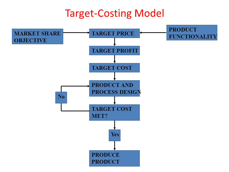 Target-Costing Model MARKET SHARE OBJECTIVE PRODUCE PRODUCT No Yes TARGET COST MET? PRODUCT AND PROCESS DESIGN TARGET COST TARGET PROFIT TARGET PRICE