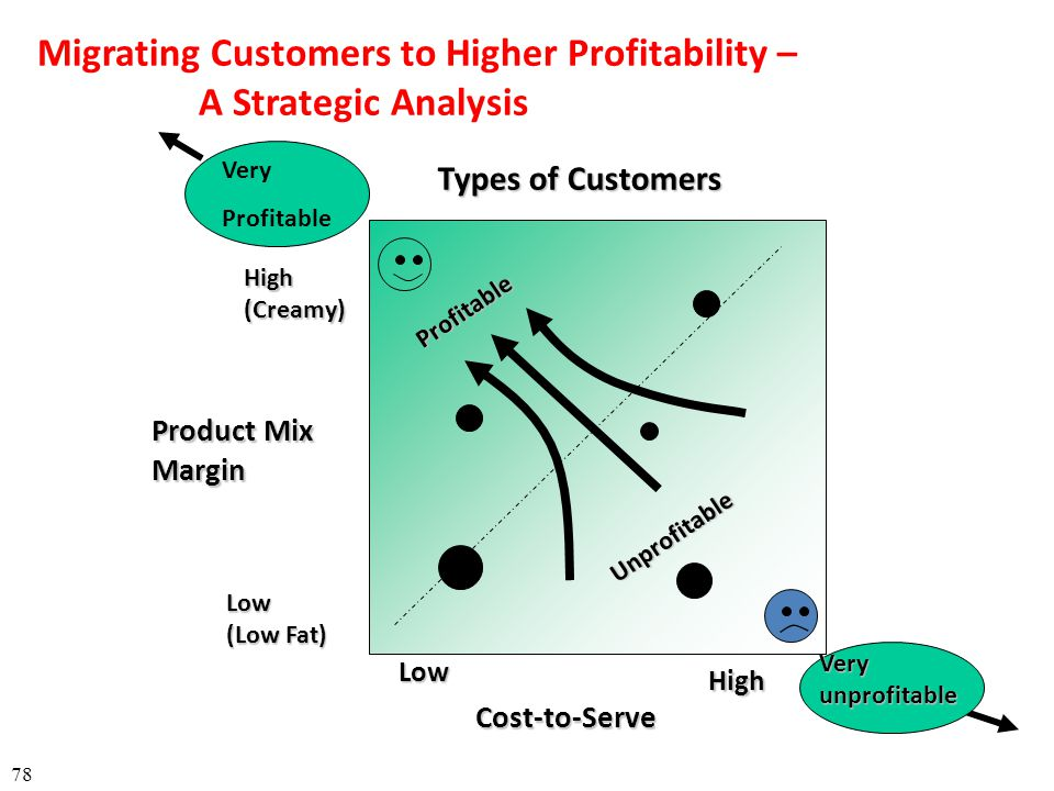 Types of Customers 78 High(Creamy) Low (Low Fat) Low High Cost-to-Serve Product Mix Margin Very Profitable Veryunprofitable Profitable Unprofitable Mi