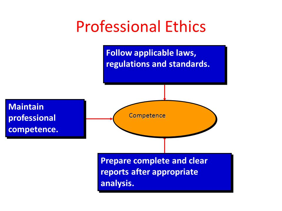 Professional Ethics Follow applicable laws, regulations and standards. Prepare complete and clear reports after appropriate analysis. Maintain profess