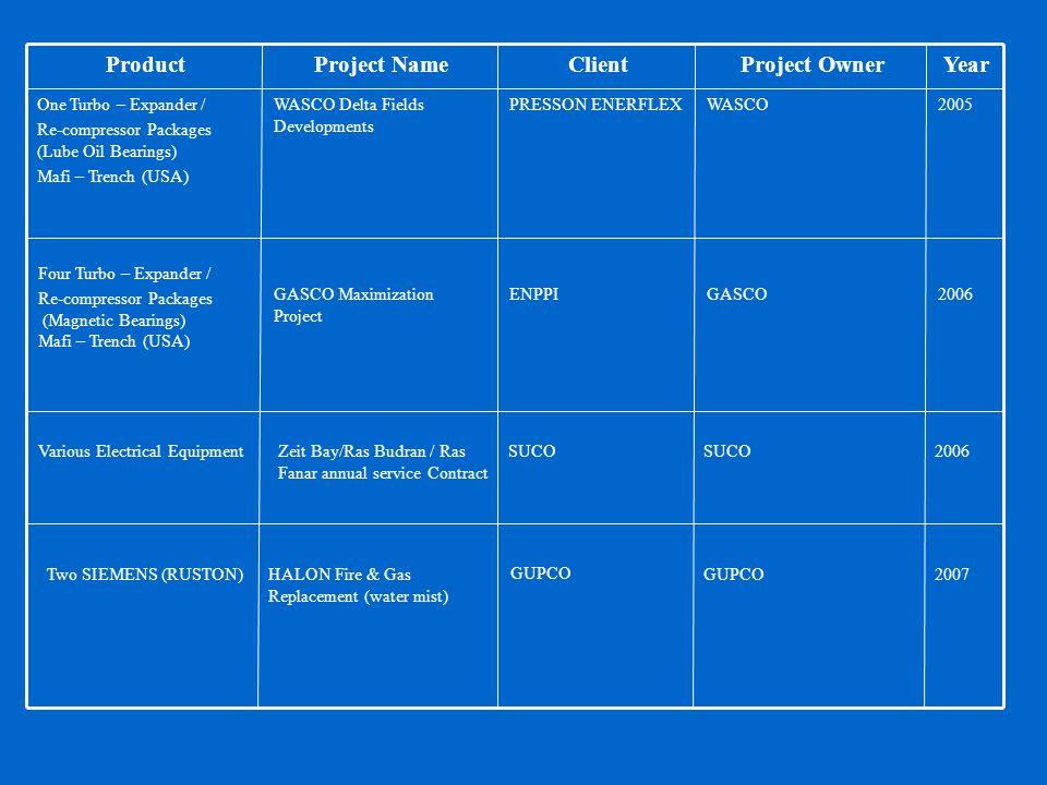 YearProject OwnerClientProject NameProduct 2005WASCOPRESSON ENERFLEXWASCO Delta Fields Developments One Turbo – Expander / Re-compressor Packages (Lub