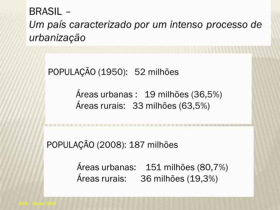 BRASIL – Um país caracterizado por um intenso processo de urbanização POPULAÇÃO (2008): 187 milhões Áreas urbanas: 151 milhões (80,7%) Áreas rurais: 36 milhões (19,3%) IBGE - Censo 2000 POPULAÇÃO (1950): 52 milhões Áreas urbanas : 19 milhões (36,5%) Áreas rurais: 33 milhões (63,5%)