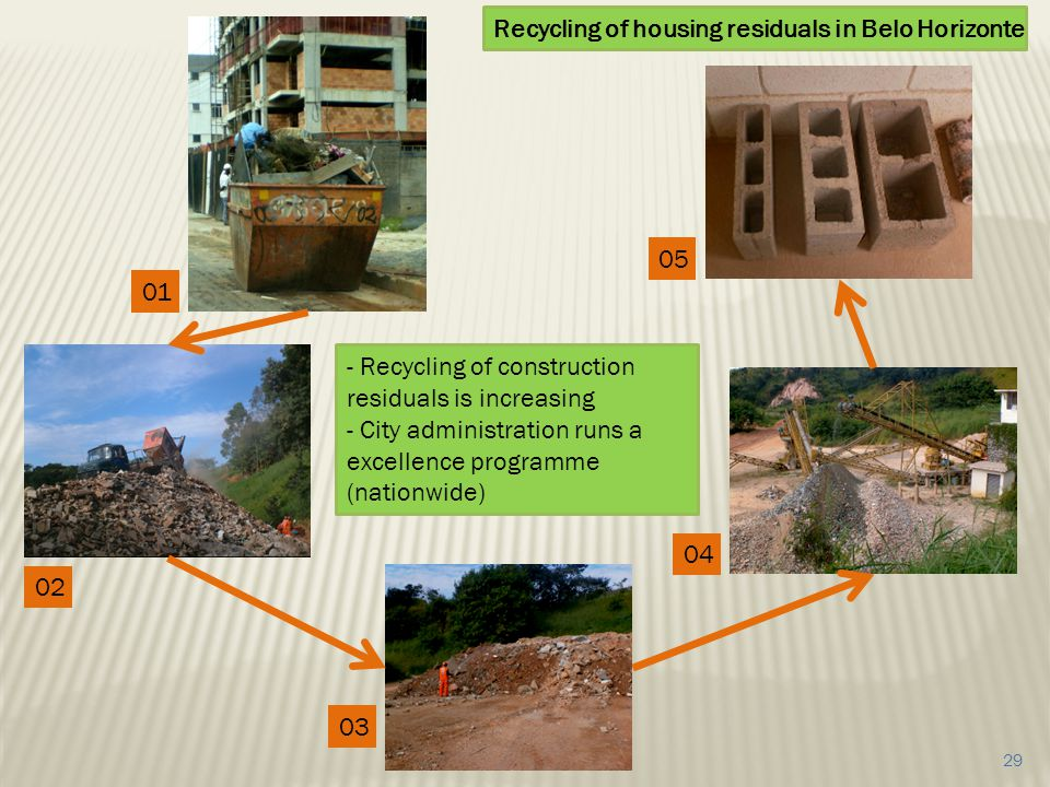 01 02 03 04 05 - Recycling of construction residuals is increasing - City administration runs a excellence programme (nationwide) Recycling of housing