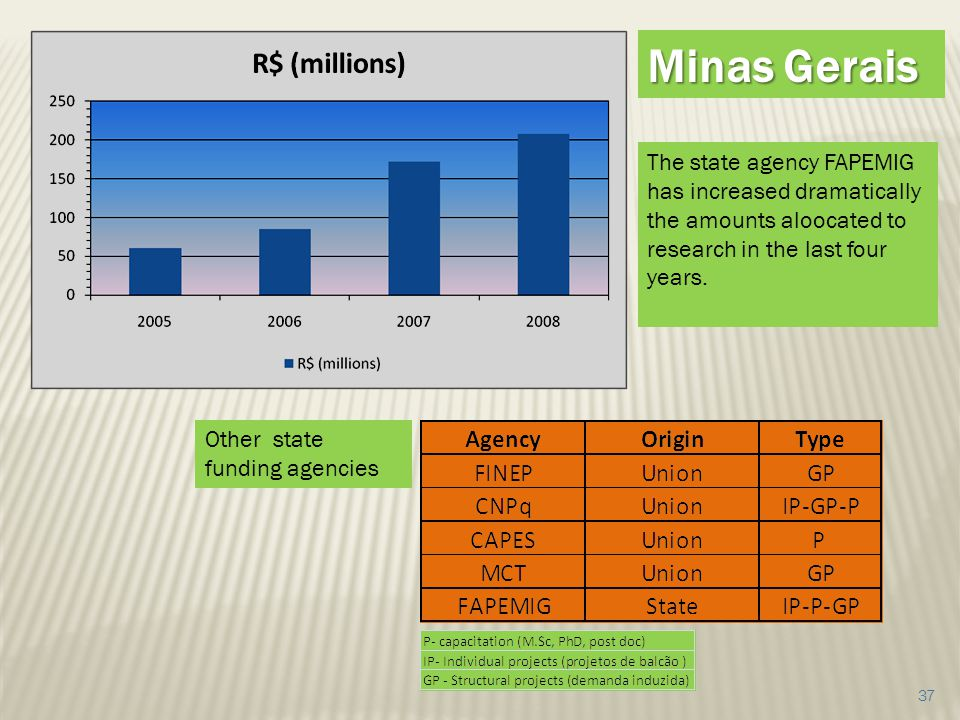 37 The state agency FAPEMIG has increased dramatically the amounts aloocated to research in the last four years. Other state funding agencies Minas Ge