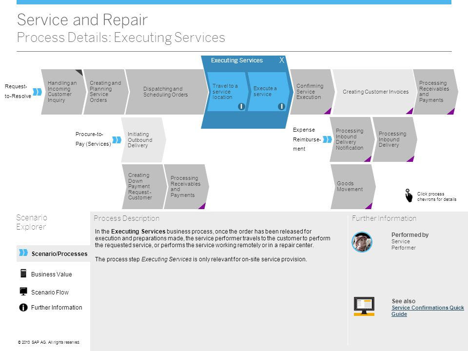 ©© 2013 SAP AG. All rights reserved. Scenario/Processes Service and Repair Process Details: Executing Services Scenario Explorer Process Description P