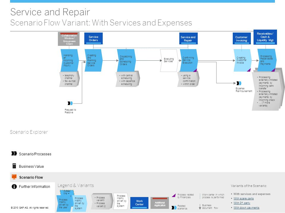 ©© 2013 SAP AG. All rights reserved. Service and Repair Scenario Flow Variant: With Services and Expenses Legend & Variants Work center in which proce