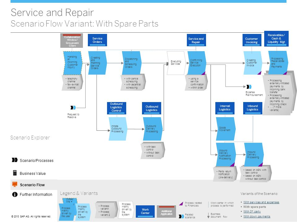 ©© 2013 SAP AG. All rights reserved. Service and Repair Scenario Flow Variant: With Spare Parts Legend & Variants Work center in which process is perf