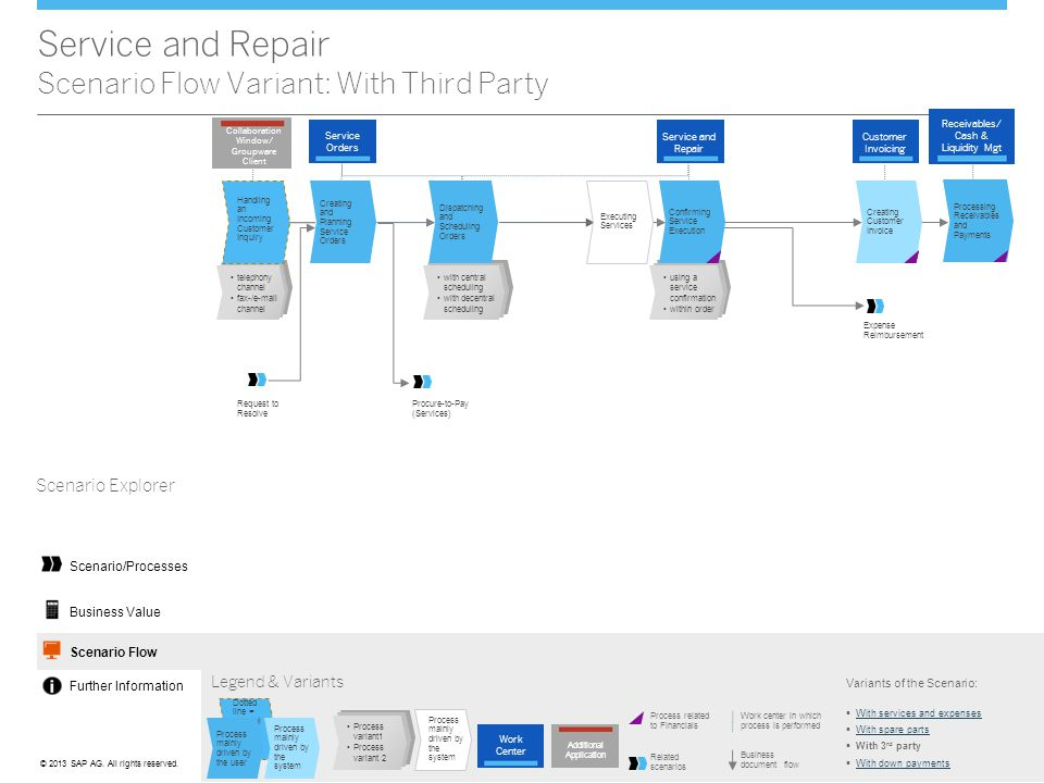 ©© 2013 SAP AG. All rights reserved. Service and Repair Scenario Flow Variant: With Third Party Legend & Variants Work center in which process is perf