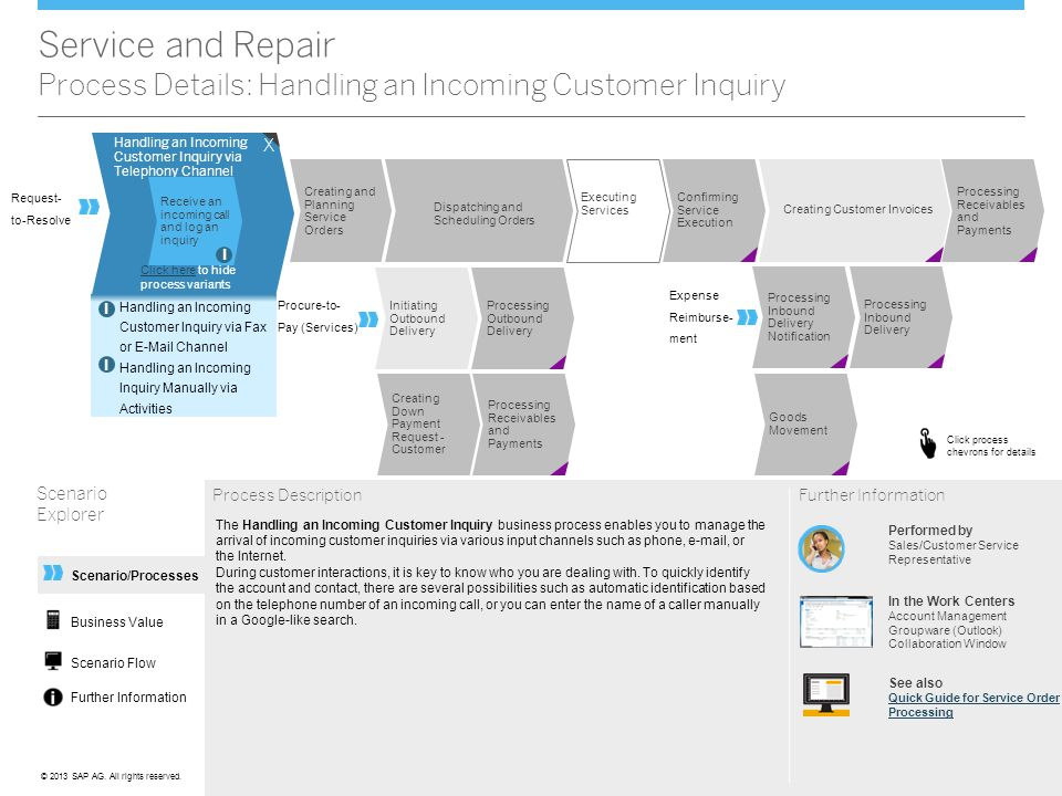 ©© 2013 SAP AG. All rights reserved. Scenario/Processes Service and Repair Process Details: Handling an Incoming Customer Inquiry Scenario Explorer Pr